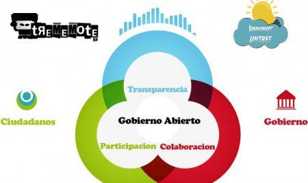 E-Gobierno abierto:  Participación, Transparencia y Datos Abiertos